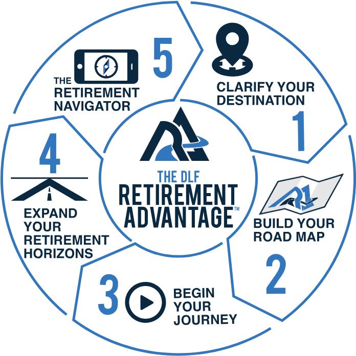 The DLF Retirement Advantage - David Lukas Financial